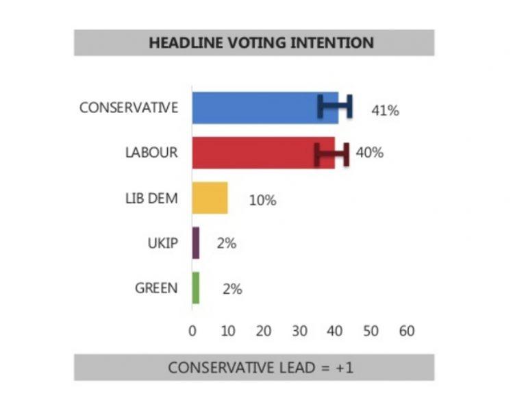 Un año de empate entre Conservadores y Laboristas en el Reino Unido.
