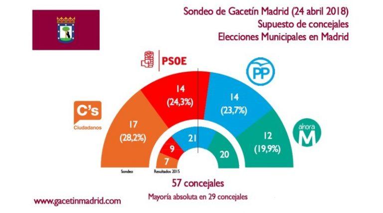 Gacetín de Madrid: Ciudadanos gobernaría la ciudad, y podría escoger entre PP o PSOE como aliados