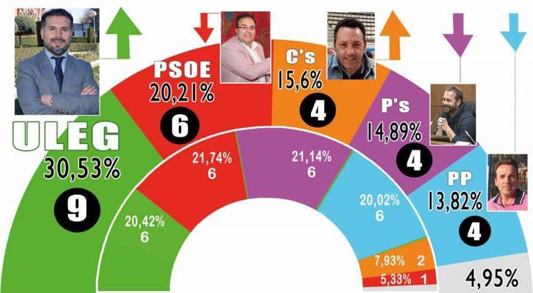 Leganés: ganarían los independientes y subiría Ciudadanos