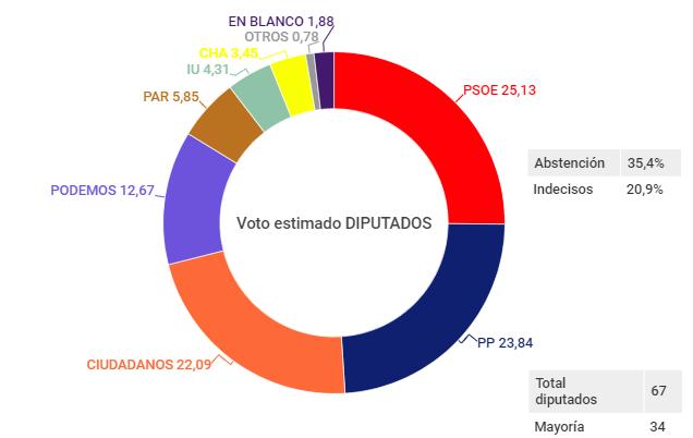 Heraldo de Aragón: el PSOE gana y Ciudadanos decide