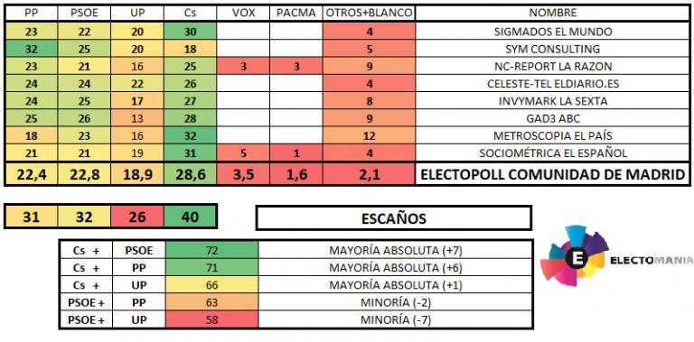 Encuestas para la Comunidad de Madrid 20180502electopollmadrid-768x379