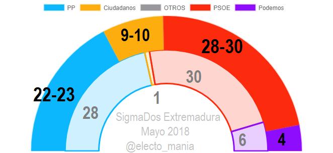 Sigma dos para Extremadura: El PSOE sigue ganando, pero desciende ligeramente