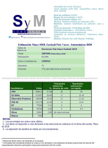 SyM para el País Vasco: sin cambios salvo el descenso del PP y la irrupción de Cs