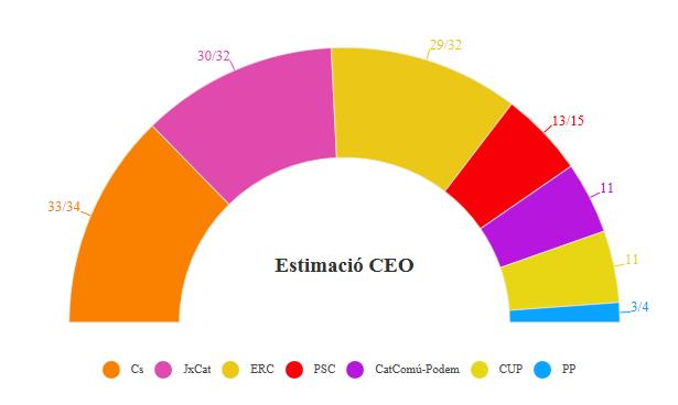 CEO para Cataluña: la mayoría independentista, ampliada.