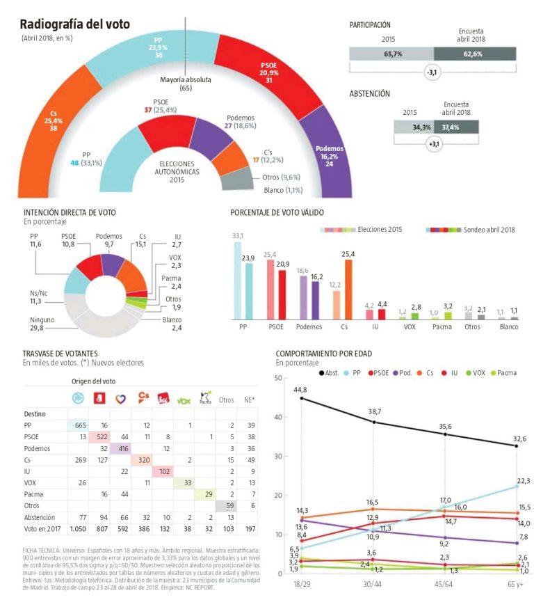 NC Report Com. Madrid: Gana Ciudadanos.