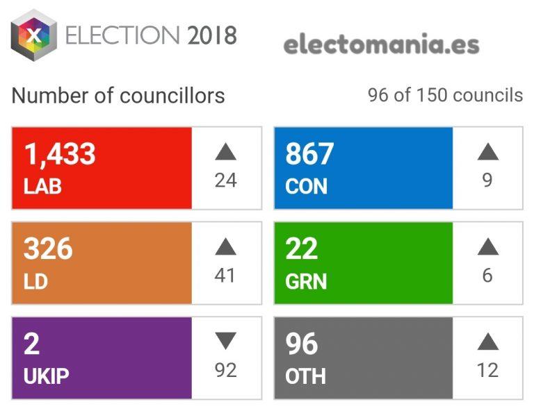 Elecciones municipales en UK: desplome de UKIP, ligera subida de los demás.