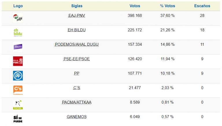 Encuestas vascas Sin-t%C3%ADtulo-4-768x438