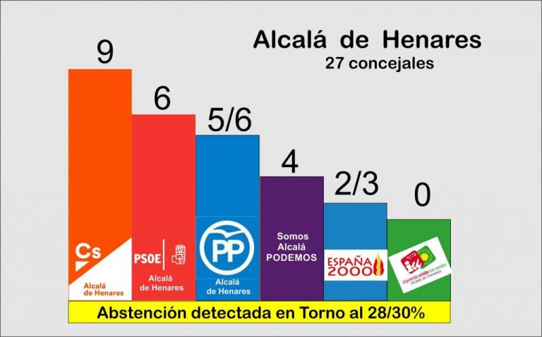 Henares Hoy TV: Ciudadanos sería el primer partido en las municipales del Corredor del Henares