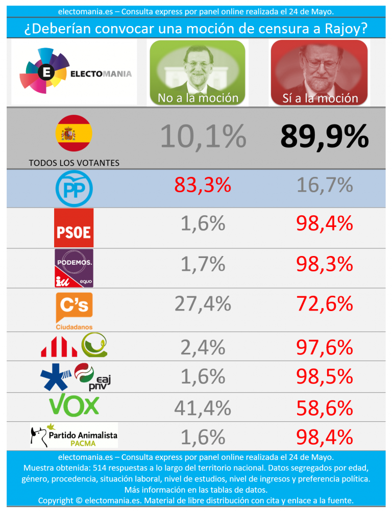 electoPanel: la mayoría apuesta por la moción, la marcha de Rajoy y nuevas elecciones.