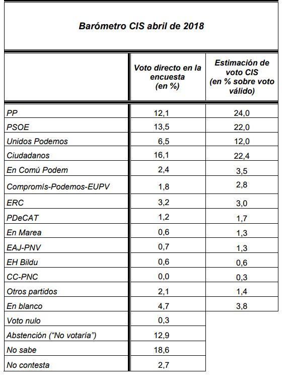 El CIS de mayo mantiene al PP primero, con Ciudadanos superando al PSOE