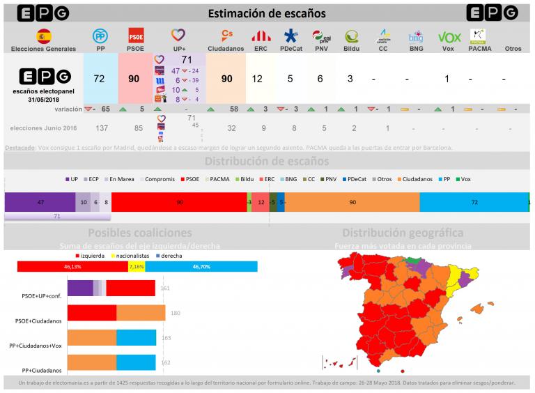 EPG (31M): 'batacasso' del PP. Gana Ciudadanos, que empata con el PSOE a escaños.