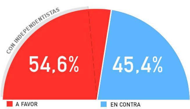 El Confidencial: una ajustada mayoría respalda la moción del PSOE