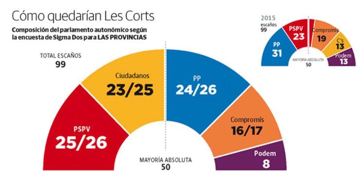 Las Provincias-Comunidad Valenciana: Triple empate entre partidos y empate entre bloques