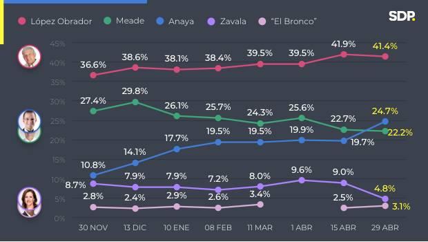 México: la izquierda de López Obrador acaricia el poder según todas las encuestas.