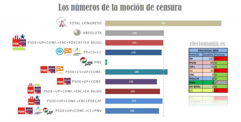 Los números de la moción de censura: el PNV tiene la clave.