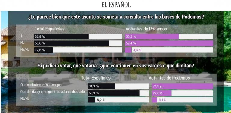 Panel de Sociométrica sobre el «chaletasso». 71% de síes a la continuidad de Iglesias