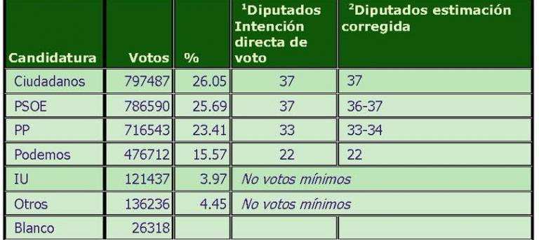 SyM Comunidad de Madrid: Ciudadanos supera a PSOE y PP