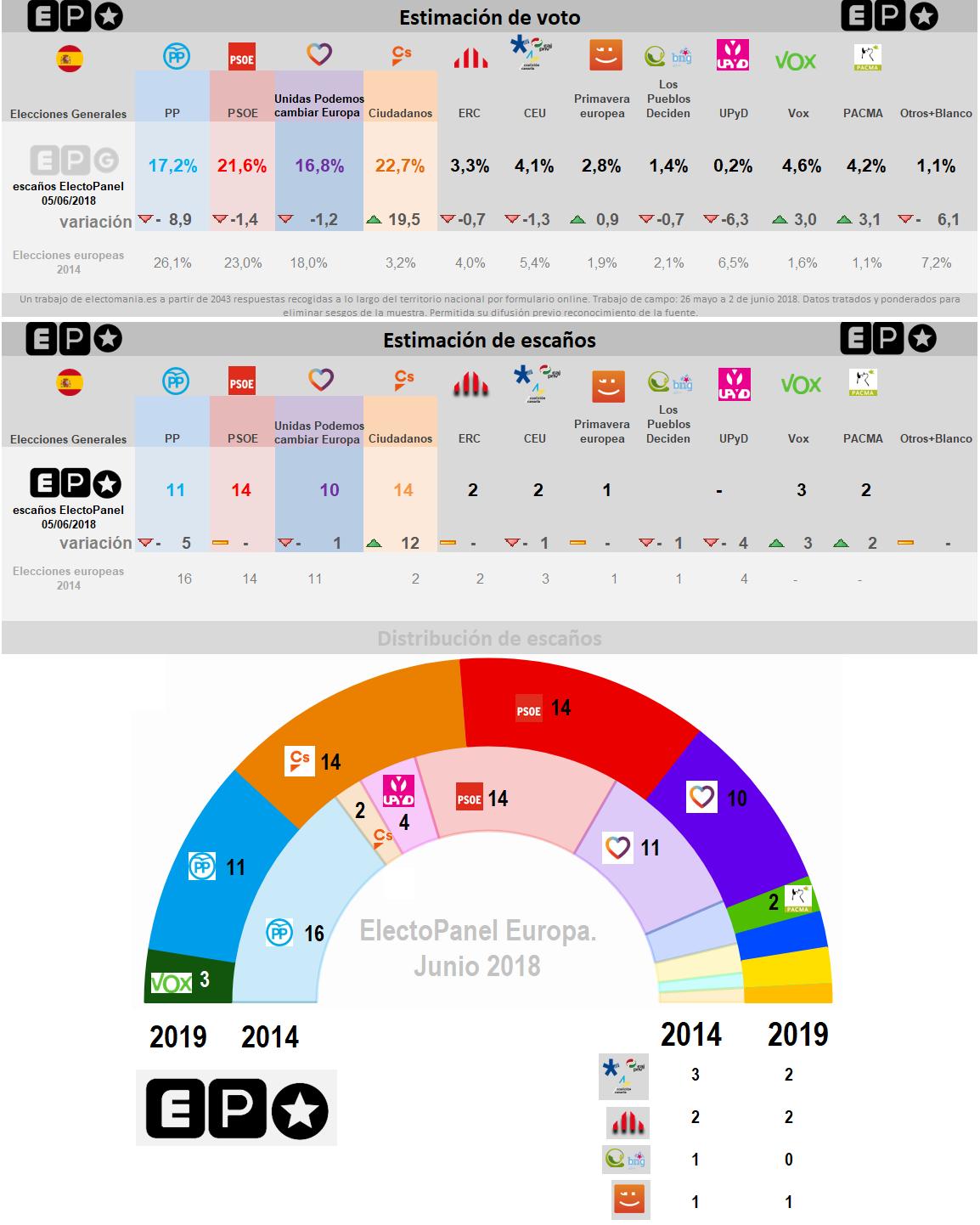 Encuestas para elecciones europeas de 2019 20180605plantillaeur