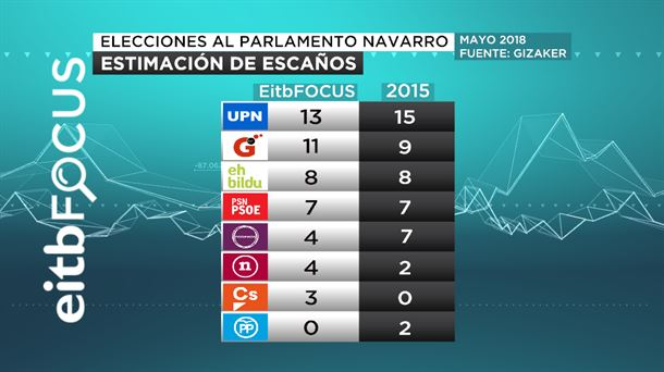 Encuesta EiTB Focus Navarra: se refuerzan las mayorías y desparece el PP