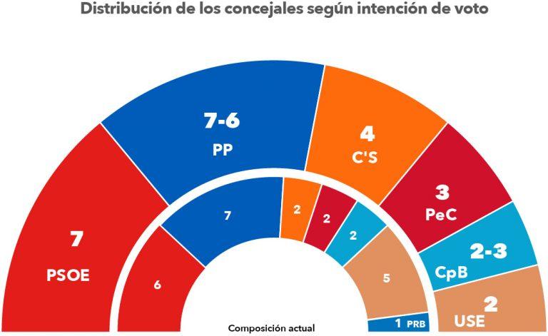 Bierzo Diario : empate PP-PSOE en Ponferrada