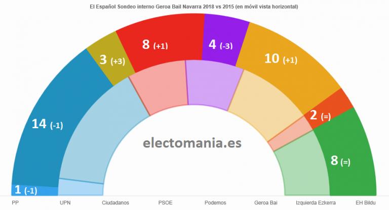 El Español (sondeo interno Geroa-Bai) para Navarra: en el aire la continuidad del Gobierno de Uxue.