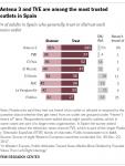 PJ_18.04.16_MediaPolitics_FactSheet_OutletTrust_Spain