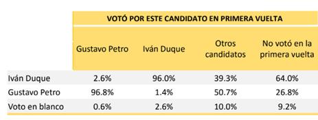 Colombia: los candidatos Duque y Petro a por el voto centrista.