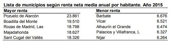 Informe del INE sobre renta y otras diferencias notables entre municipios