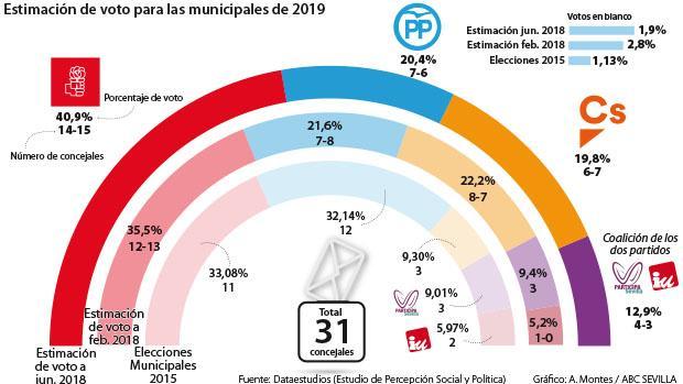 ABC Sevilla: El PSOE al borde de la absoluta