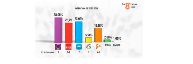 Kichi ganaría en Cádiz según Portaldecadiz.com