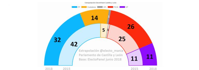 Extrapolación ElectoPanel Castilla y León: El PP, lejos de la mayoría absoluta
