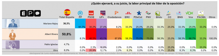 electopanel (1J): los votantes españoles creen que Sánchez no será capaz de agotar la legislatura.
