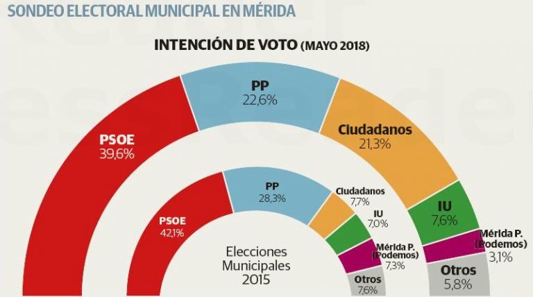 Sigma Dos para Mérida: fuerte subida de Ciudadanos