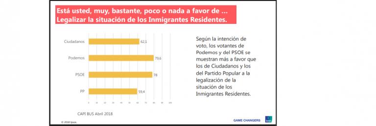Ipsos: la mayoría de españoles, a favor de legalizar a los inmigrantes residentes