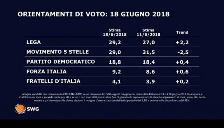 Italia: la Liga Norte se convierte en primera fuerza con el 29,2% tras el caso del Aquarius.