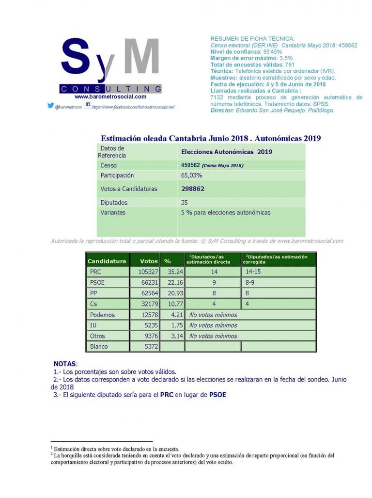 SYM Cantabria: Revilla se destaca