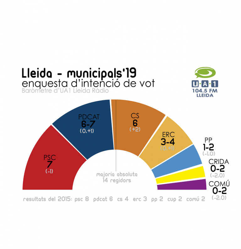 Ua1 Radio Lleida: el PSC seguiría primero en la ciudad