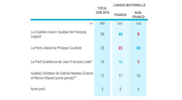 Quebec: el conservador y federalista CAQ se impone al gubernamental Parti Libéral.