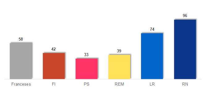 El 67% de los franceses no querían que el Aquarius atracase en puerto francés.