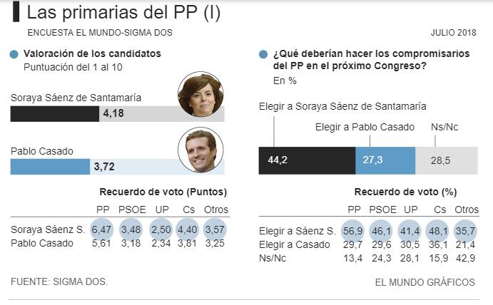 Sigma Dos: los españoles en general quieren que gane Santamaría