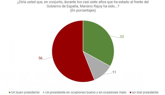 Metroscopia: más de la mitad de los españoles piensa que Rajoy fue un mal presidente