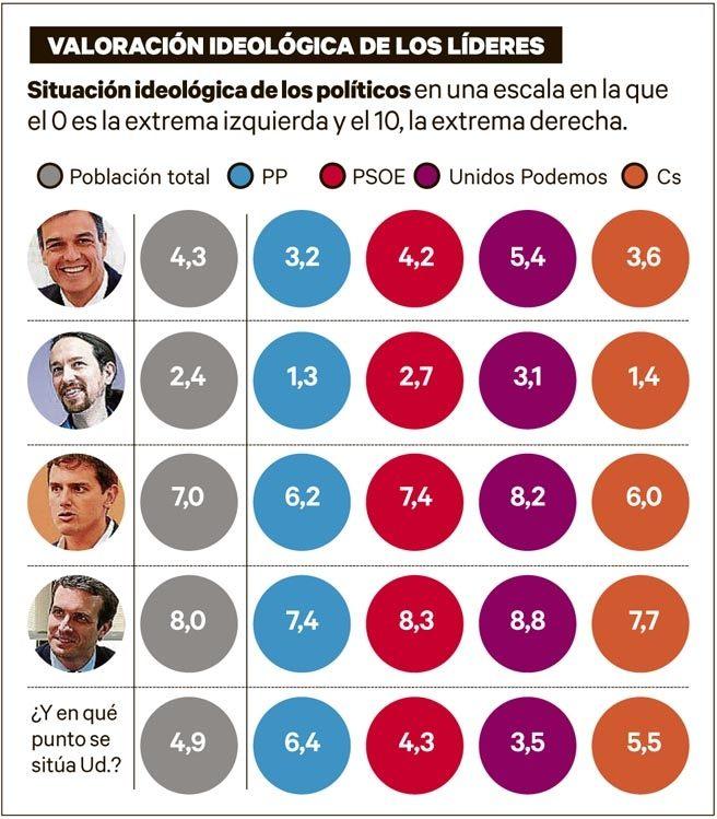 Metroscopia: los votantes consideran a los partidos políticos más extremistas que ellos