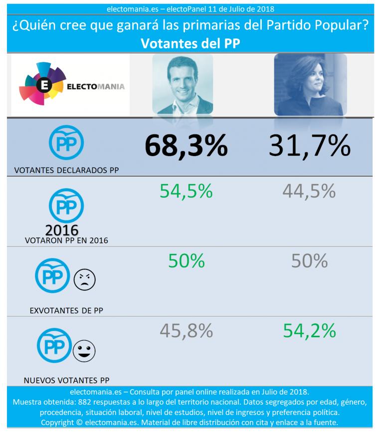 electoPanel: los españoles creen que ganará Casado las primarias del PP, pero prefieren a Soraya.
