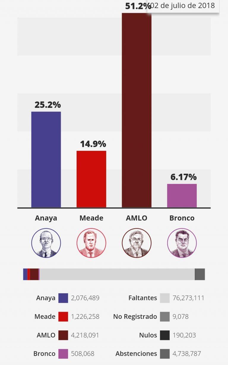 México: la izquierda de Obrador gana las Presidenciales.