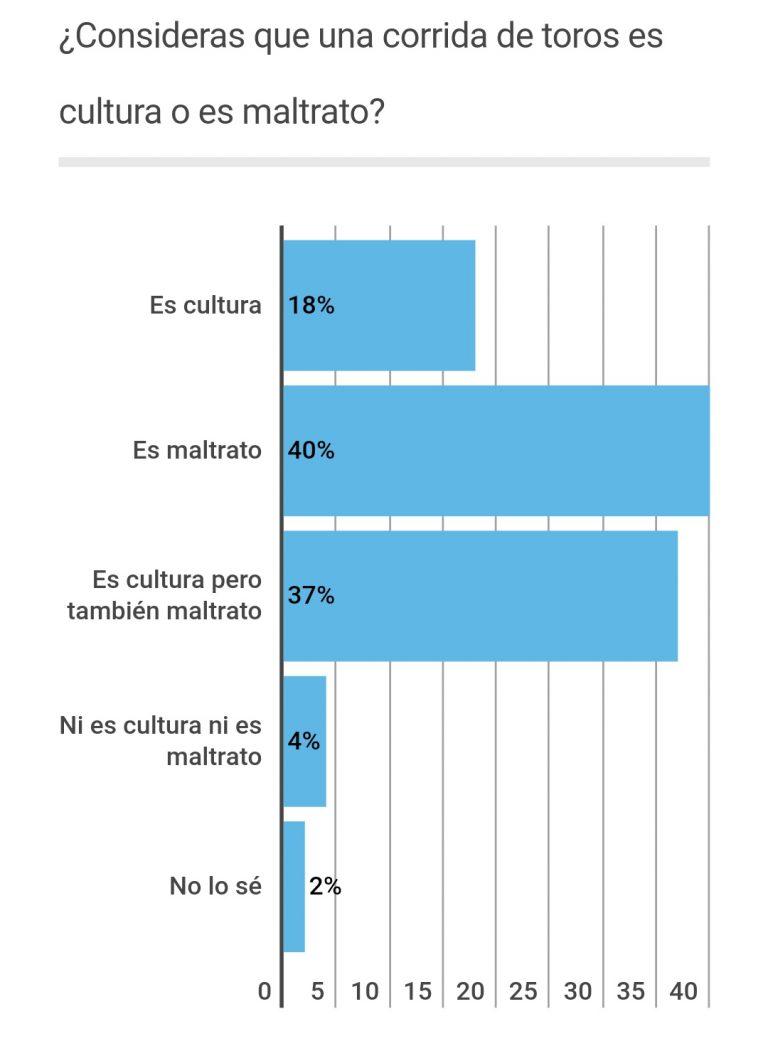 YouGov: España, antitaurina. La mayoría lo considera maltrato y prohibiría las corridas.