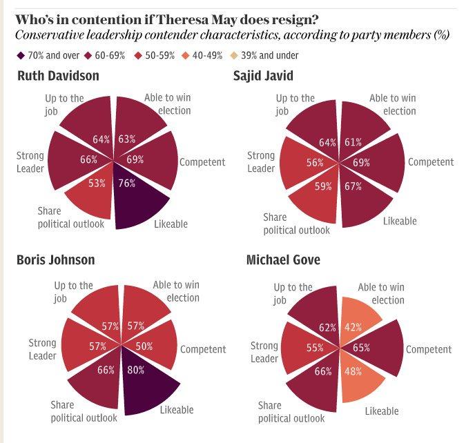 UK: los conservadores quieren a Boris Johnson como líder si hubiera #TRexit🦕