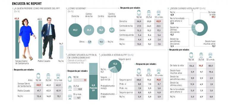 NC Report: empate técnico Casado/Santamaría entre los votantes del PP.