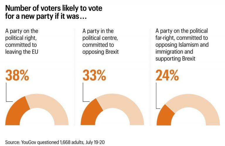 UK: rechazo al Brexit. Un 25% de los votantes dispuestos a apoyar a la ultraderecha si fundara un partido nuevo.