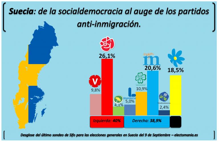 [Especial] Suecia: de la socialdemocracia al auge de los partidos anti-inmigración.