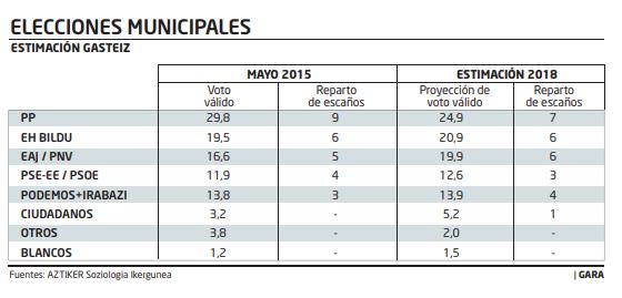 Aztiker para Vitoria-Gasteiz: el PP desciende pero sigue primero para las municipales